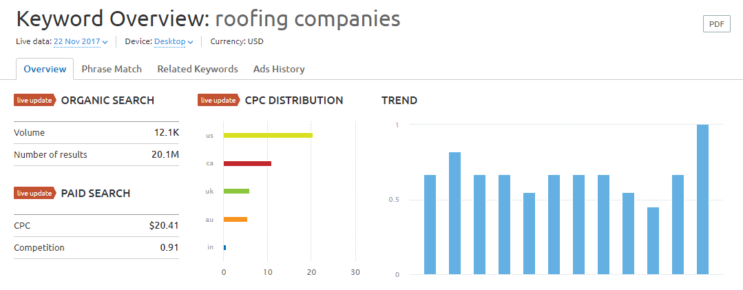 roofing companies keyword research